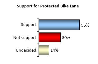 Hornby Bike Lane Survey